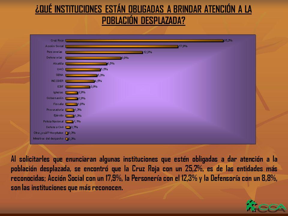 ¿QUÉ INSTITUCIONES ESTÁN OBLIGADAS A BRINDAR ATENCIÓN A LA POBLACIÓN DESPLAZADA.