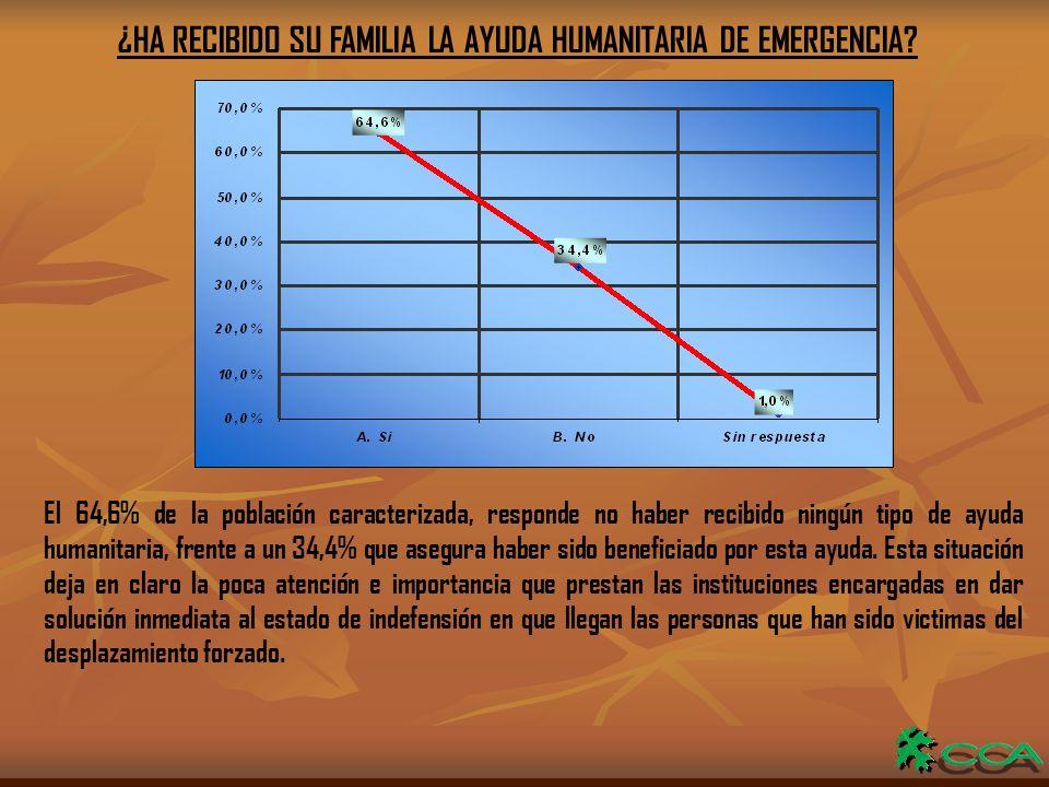 ¿HA RECIBIDO SU FAMILIA LA AYUDA HUMANITARIA DE EMERGENCIA.