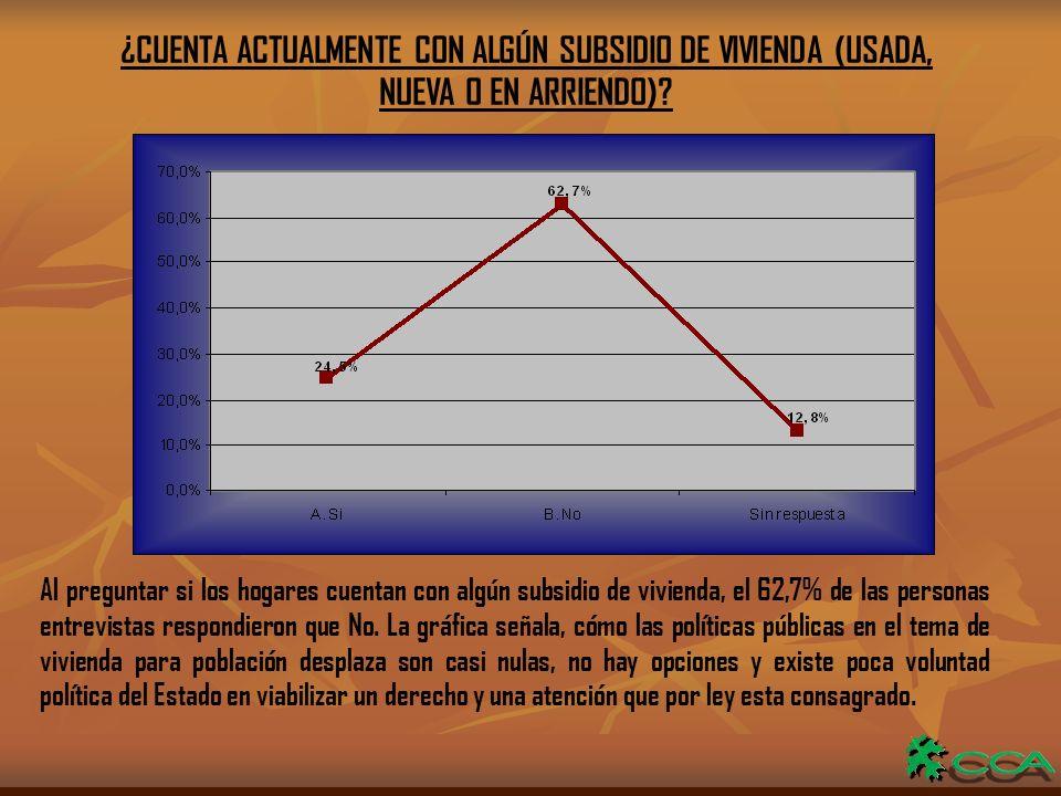 ¿CUENTA ACTUALMENTE CON ALGÚN SUBSIDIO DE VIVIENDA (USADA, NUEVA O EN ARRIENDO).