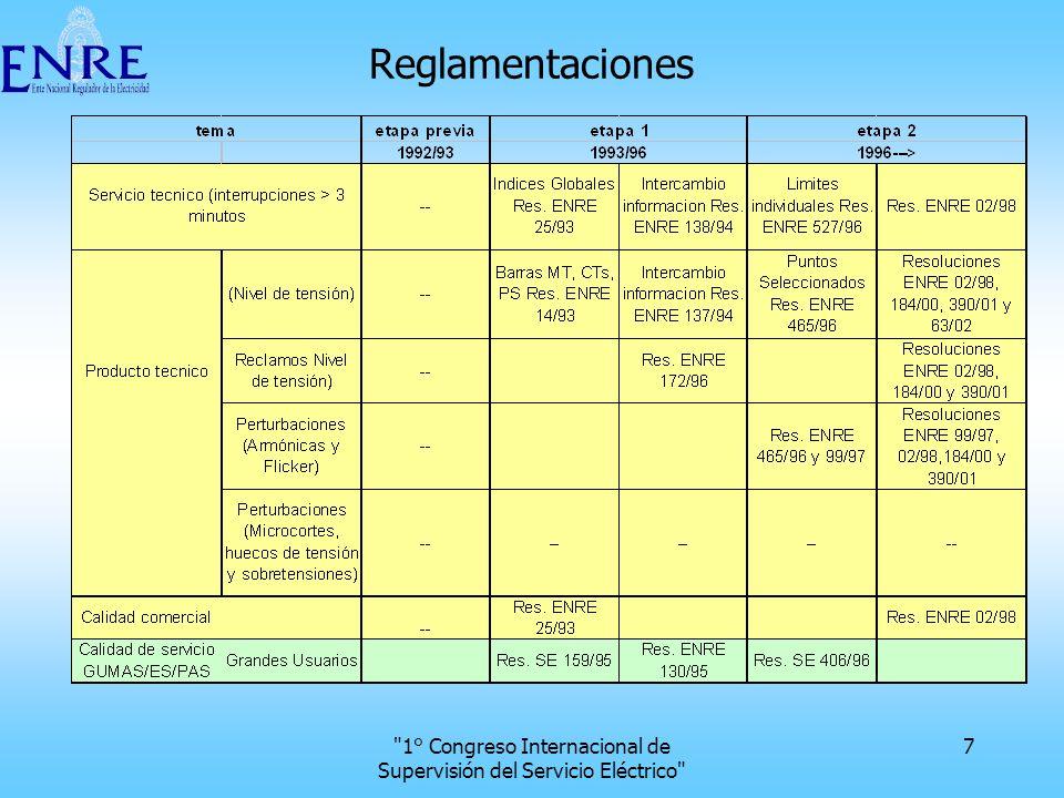 1° Congreso Internacional de Supervisión del Servicio Eléctrico 18 Tratamiento de reclamos 2 Ingreso del reclamo Correcció n.