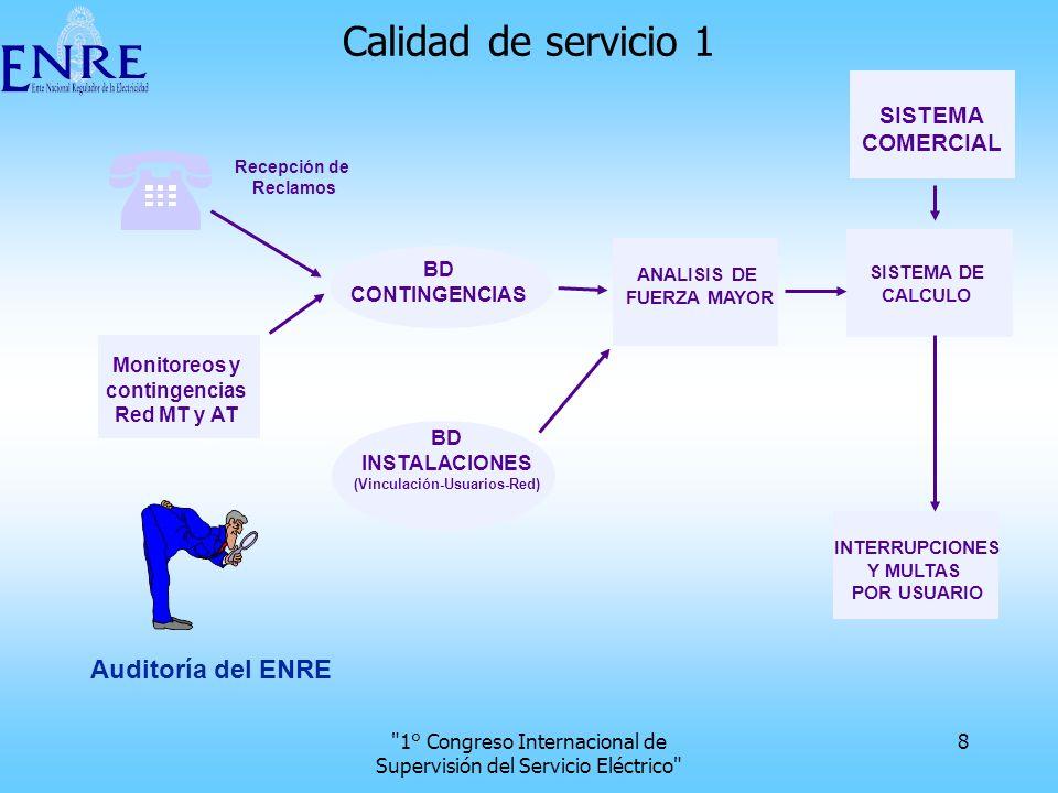 1° Congreso Internacional de Supervisión del Servicio Eléctrico 19 Nuevos controles De inversiones en redes Contables De actuación frente a contingencia