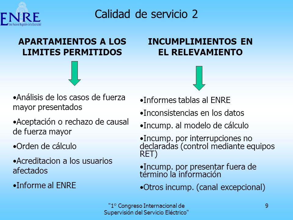 1° Congreso Internacional de Supervisión del Servicio Eléctrico 20 Sanciones totales aplicadas