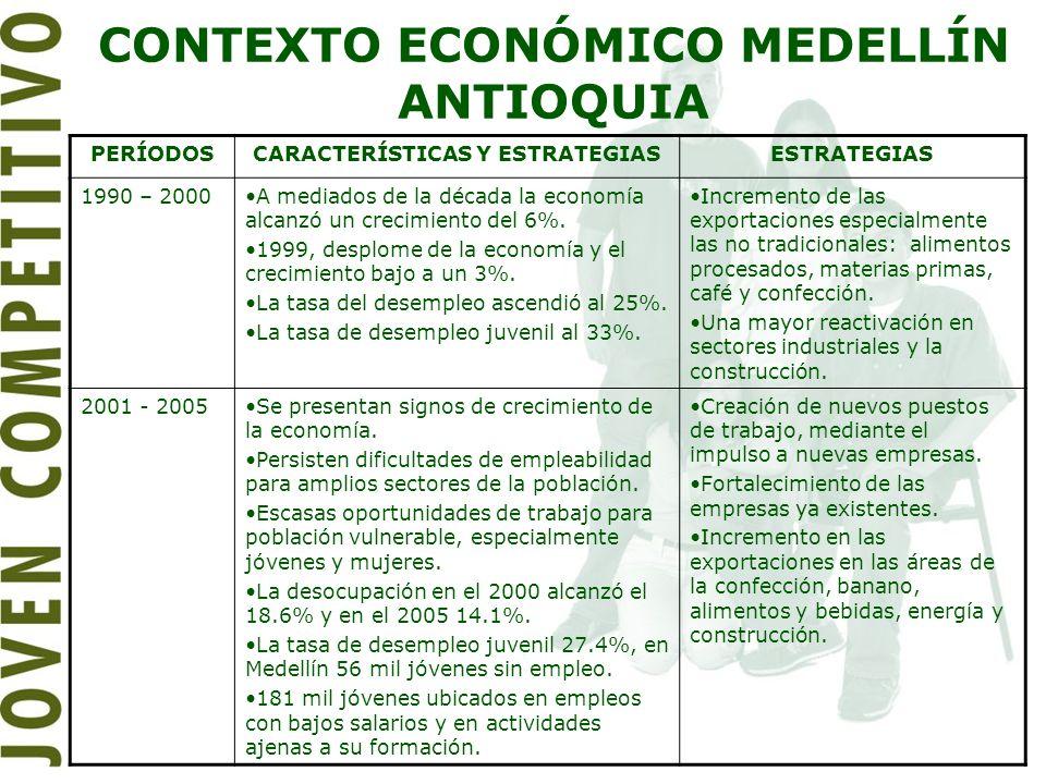 CONTEXTO ECONÓMICO MEDELLÍN ANTIOQUIA PERÍODOSCARACTERÍSTICAS Y ESTRATEGIASESTRATEGIAS 1990 – 2000A mediados de la década la economía alcanzó un creci
