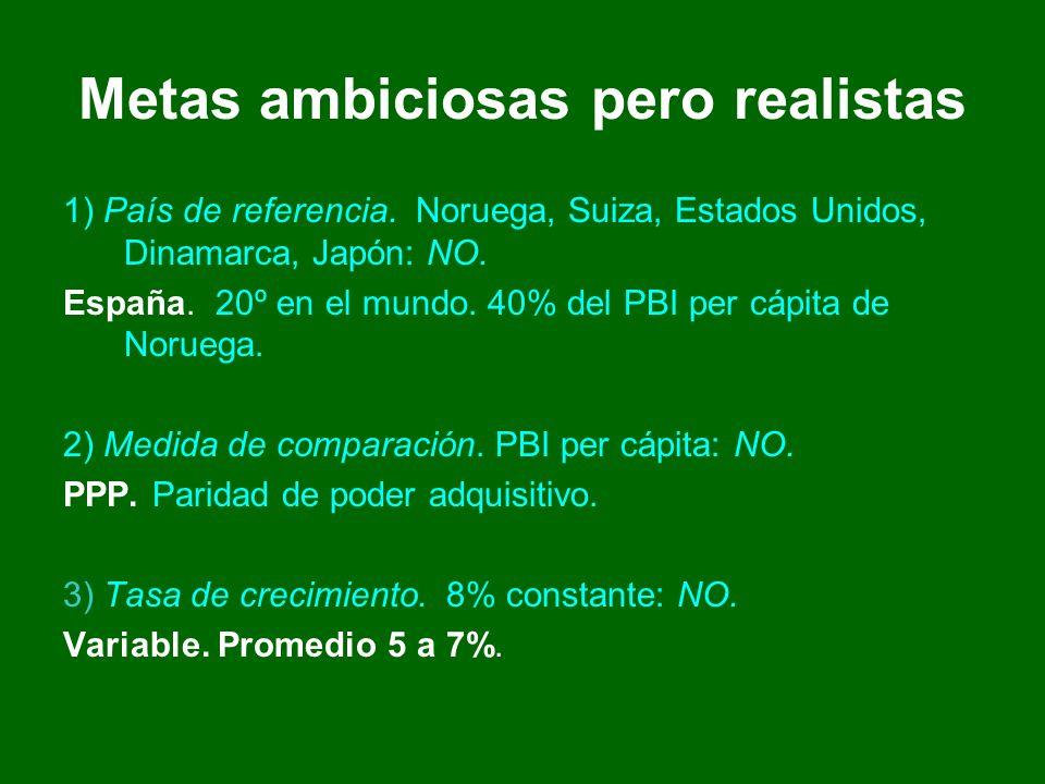 Metas ambiciosas pero realistas 1) País de referencia.