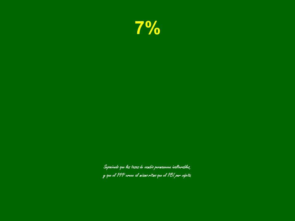 7% Suponiendo que las tasas de cambio permanecen inalterables, y que el PPP crece al mismo ritmo que el PBI per cápita.