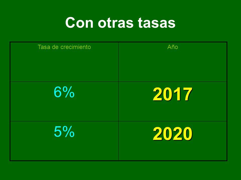 Con otras tasas Tasa de crecimientoAño 6%2017 5%2020