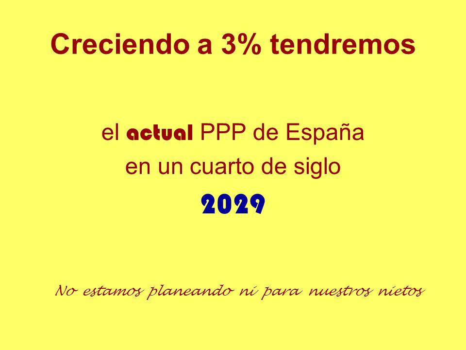 Creciendo a 3% tendremos el actual PPP de España en un cuarto de siglo 2029 No estamos planeando ni para nuestros nietos