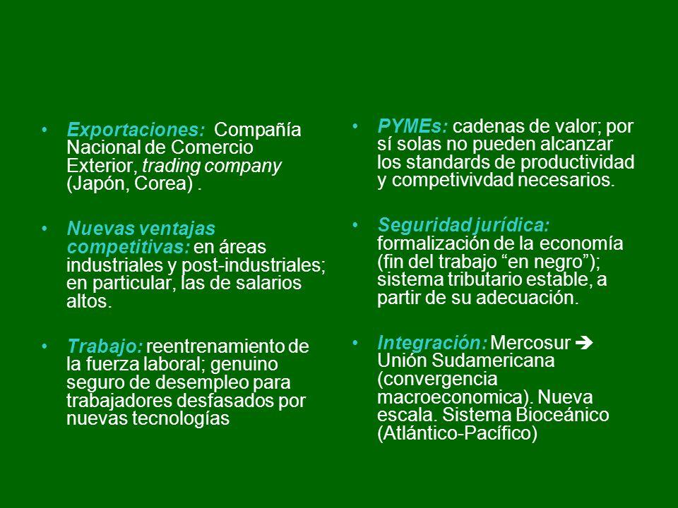 - Exportaciones: Compañía Nacional de Comercio Exterior, trading company (Japón, Corea).