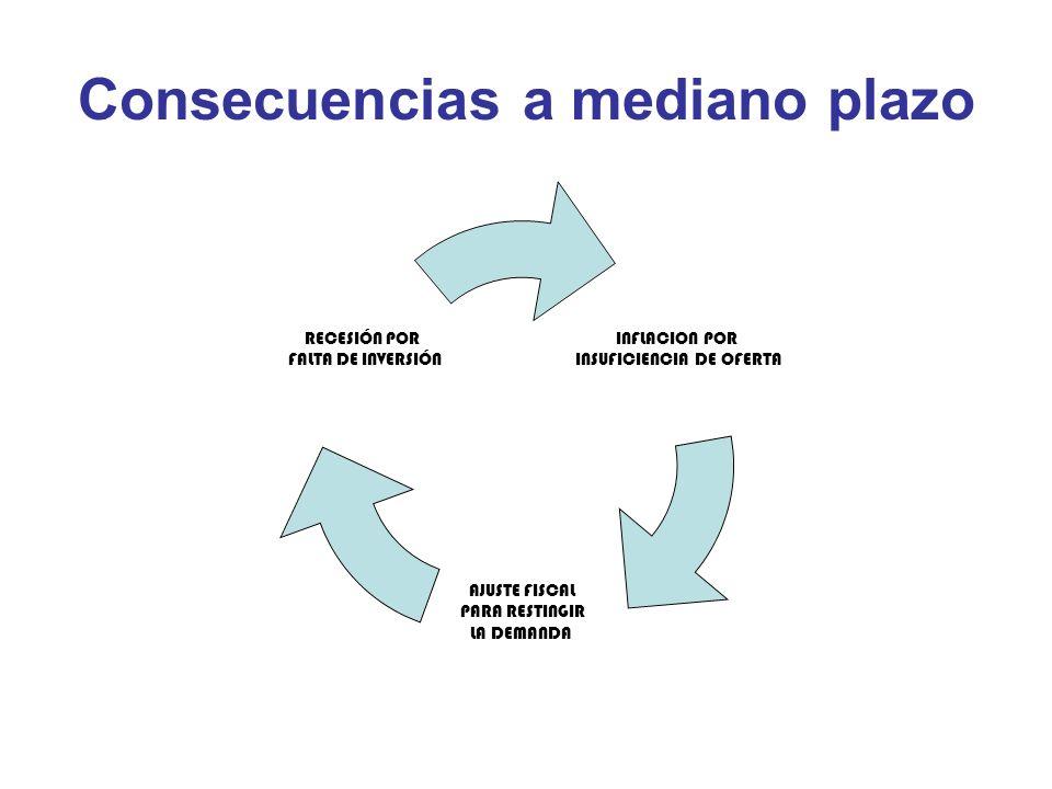 Consecuencias a mediano plazo INFLACION POR INSUFICIENCIA DE OFERTA AJUSTE FISCAL PARA RESTINGIR LA DEMANDA RECESIÓN POR FALTA DE INVERSIÓN