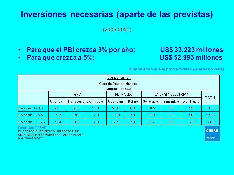 Inversiones necesarias (aparte de las previstas) (2005-2020) Para que el PBI crezca 3% por año: US$ 33.223 millones Para que crezca a 5%: US$ 52.993 millones (Suponiendo que la productividad general no varía) Fundación CREAR EL SECTOR ENERGÉTICO: UN FACTOR DE CRECIMIENTO ECONÓMICO A LARGO PLAZO 30 DE NOVIEMBRE DE 2004