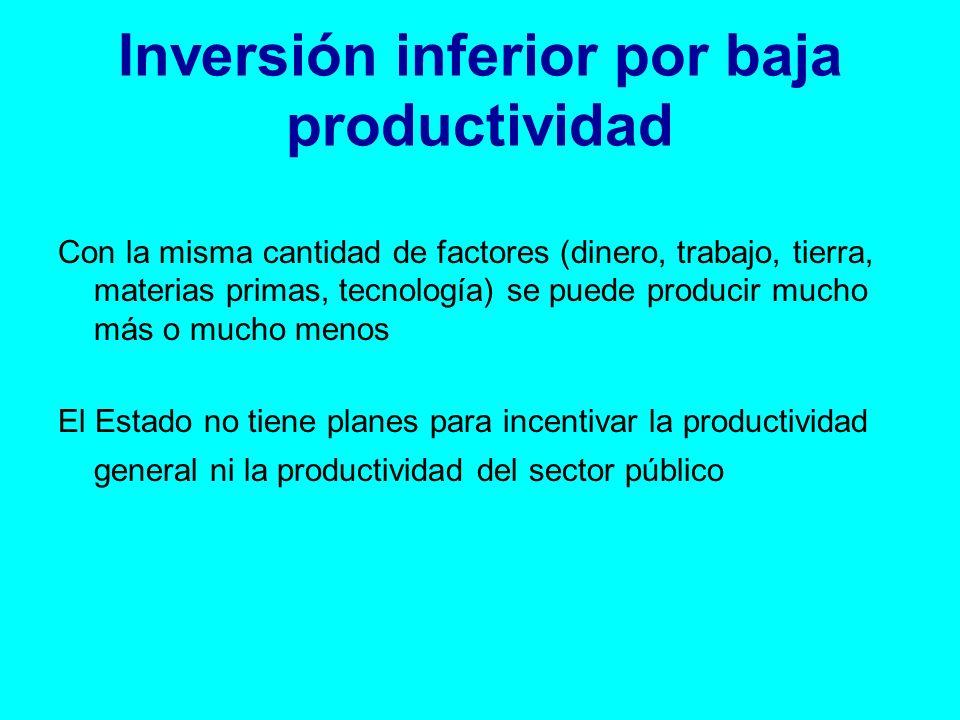 Inversión inferior por baja productividad Con la misma cantidad de factores (dinero, trabajo, tierra, materias primas, tecnología) se puede producir mucho más o mucho menos El Estado no tiene planes para incentivar la productividad general ni la productividad del sector público