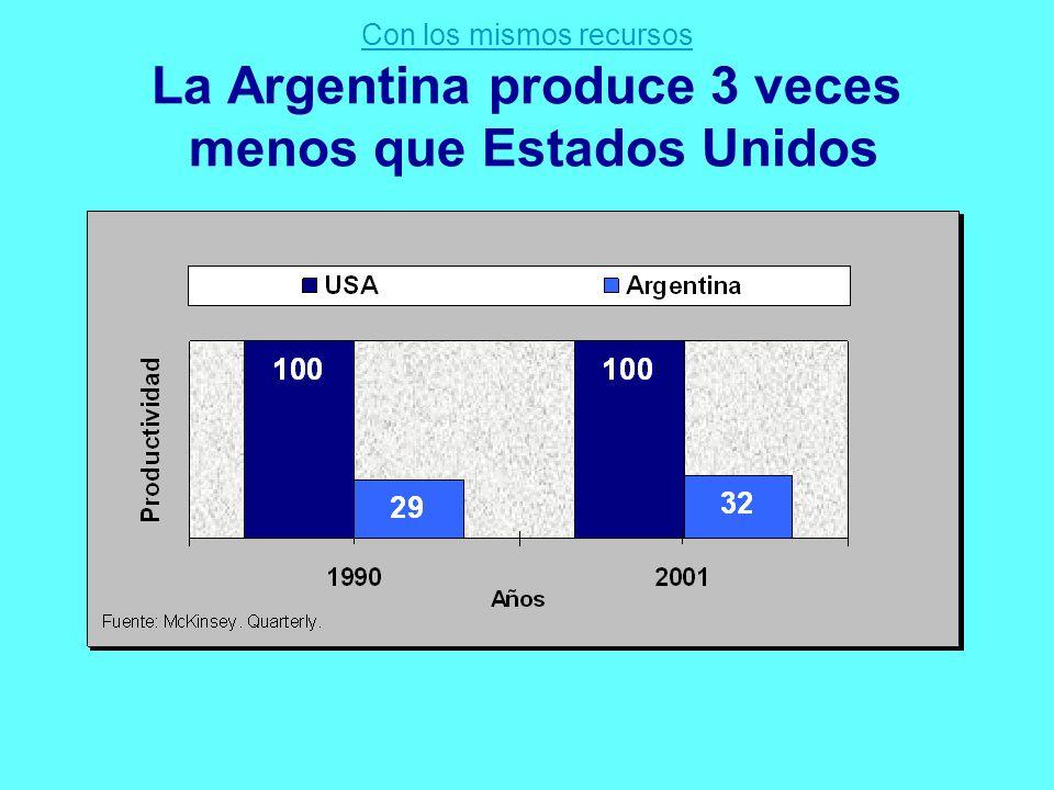 - Con los mismos recursos La Argentina produce 3 veces menos que Estados Unidos