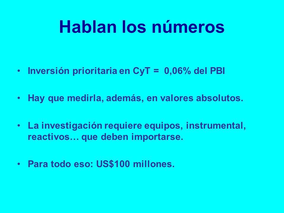 Hablan los números Inversión prioritaria en CyT = 0,06% del PBI Hay que medirla, además, en valores absolutos.