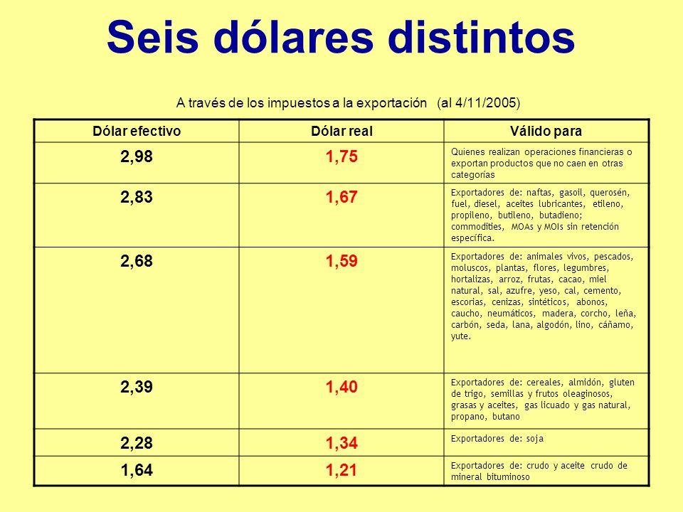 Seis dólares distintos A través de los impuestos a la exportación (al 4/11/2005) Dólar efectivoDólar realVálido para 2,981,75 Quienes realizan operaciones financieras o exportan productos que no caen en otras categorías 2,831,67 Exportadores de: naftas, gasoil, querosén, fuel, diesel, aceites lubricantes, etileno, propileno, butileno, butadieno; commodities, MOAs y MOIs sin retención específica.