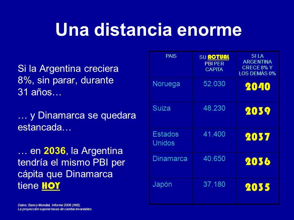 Una distancia enorme Si la Argentina creciera 8%, sin parar, durante 31 años… … y Dinamarca se quedara estancada… … en 2036, la Argentina tendría el mismo PBI per cápita que Dinamarca tiene HOY Datos: Banco Mundial, Informe 2006 (INB).