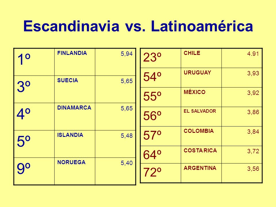 Escandinavia vs.
