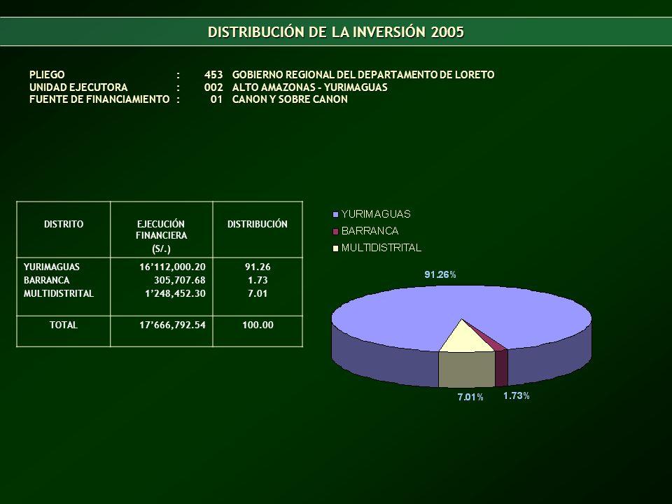 DISTRITOEJECUCIÓN FINANCIERA (S/.) DISTRIBUCIÓN YURIMAGUAS BARRANCA MULTIDISTRITAL 16112,000.20 305,707.68 1248,452.30 91.26 1.73 7.01 TOTAL17666,792.54100.00 PLIEGO:453GOBIERNO REGIONAL DEL DEPARTAMENTO DE LORETO UNIDAD EJECUTORA:002 ALTO AMAZONAS - YURIMAGUAS FUENTE DE FINANCIAMIENTO: 01 CANON Y SOBRE CANON DISTRIBUCIÓN DE LA INVERSIÓN 2005