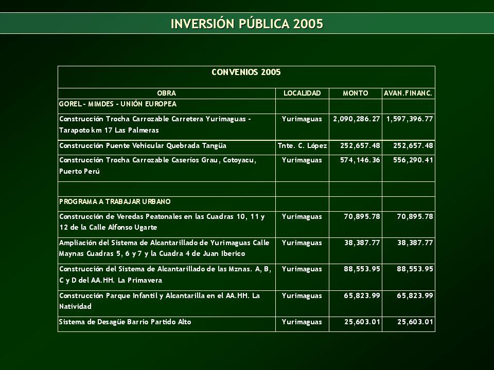 PRESUPUESTO PARTICIPATIVO 2005 PRESUPUESTO PARTICIPATIVO 2005 ( DETALLE DE LA EJECUCIÓN DE PROYECTOS )