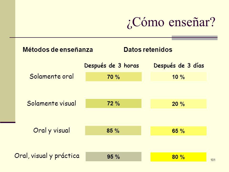 101 ¿Cómo enseñar? Métodos de enseñanzaDatos retenidos Después de 3 horasDespués de 3 días Solamente oral Solamente visual Oral y visual Oral, visual