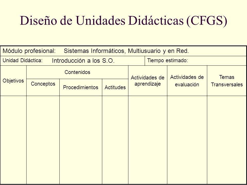 Diseño de Unidades Didácticas (CFGS) Módulo profesional: Unidad Didáctica:Tiempo estimado: Objetivos Contenidos Actividades de aprendizaje Actividades