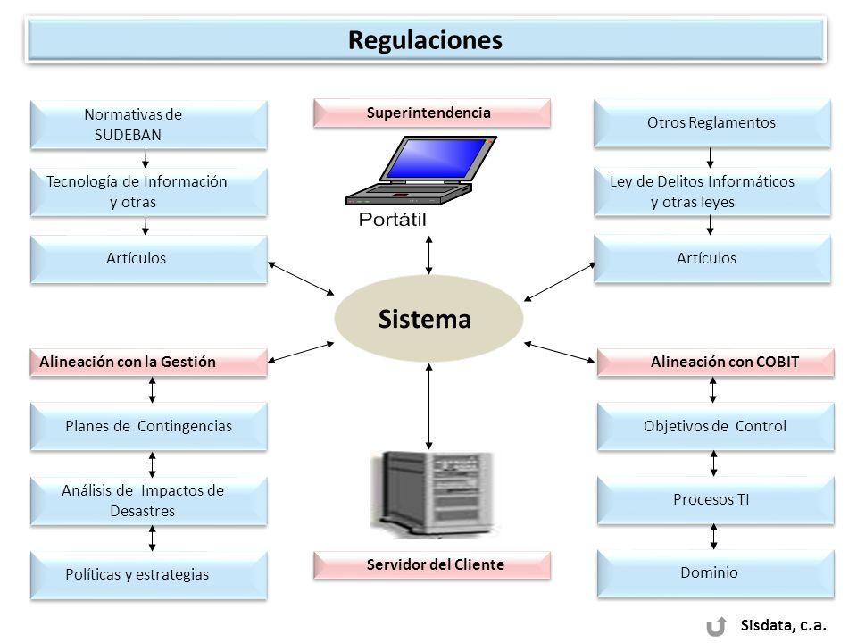 Sisdata, c.a. Sistema Normativas de SUDEBAN Normativas de SUDEBAN Tecnología de Información y otras Tecnología de Información y otras Ley de Delitos I