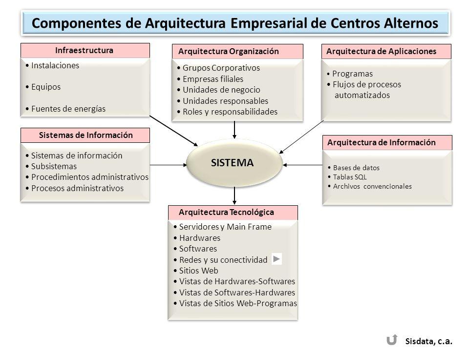 Sisdata, c.a. SISTEMA Sistemas de información Subsistemas Procedimientos administrativos Procesos administrativos Sistemas de información Subsistemas