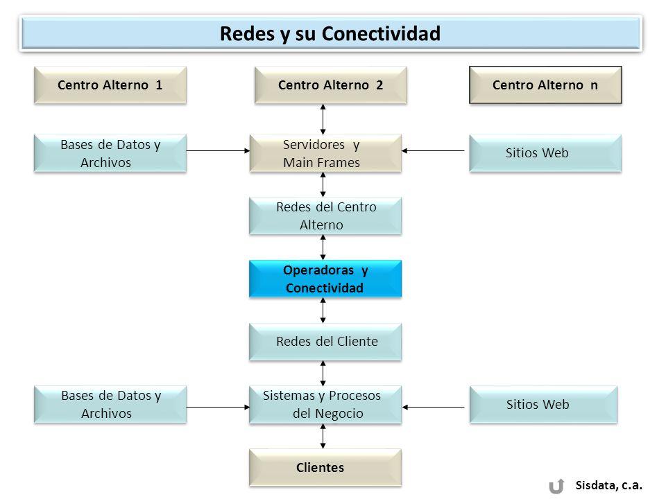 Sisdata, c.a. Redes y su Conectividad Bases de Datos y Archivos Bases de Datos y Archivos Servidores y Main Frames Servidores y Main Frames Centro Alt