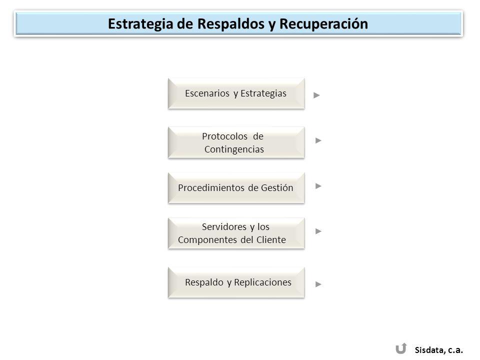 Escenarios y Estrategias Estrategia de Respaldos y Recuperación Protocolos de Contingencias Protocolos de Contingencias Servidores y los Componentes d