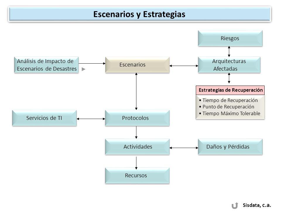 Sisdata, c.a. Escenarios y Estrategias Análisis de Impacto de Escenarios de Desastres Análisis de Impacto de Escenarios de Desastres Escenarios Arquit