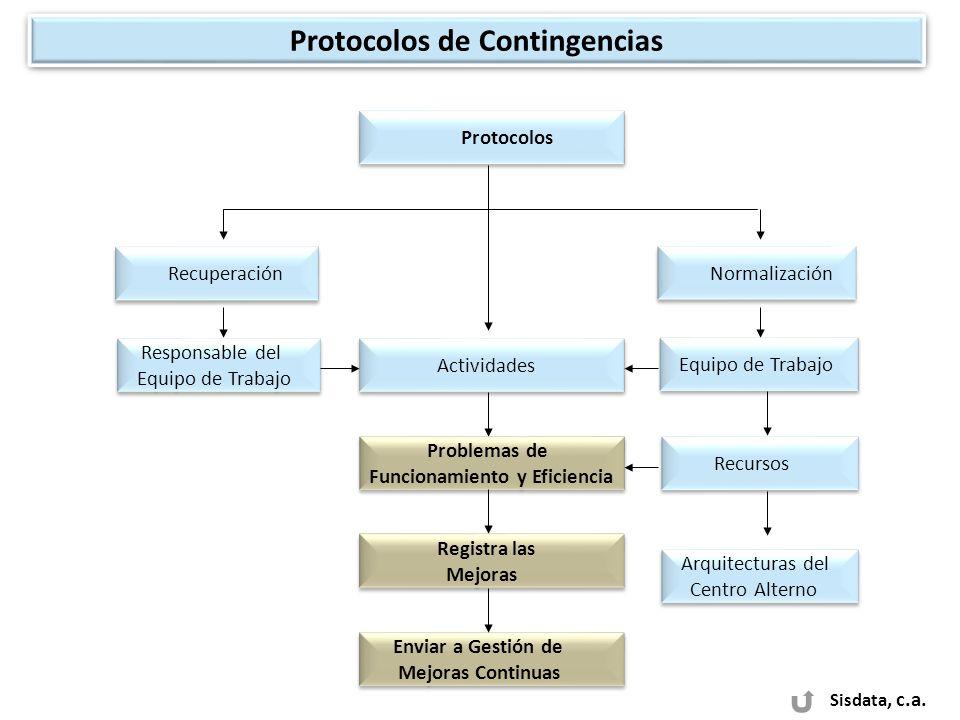 Sisdata, c.a. Recuperación Normalización Protocolos de Contingencias Protocolos Actividades Responsable del Equipo de Trabajo Responsable del Equipo d