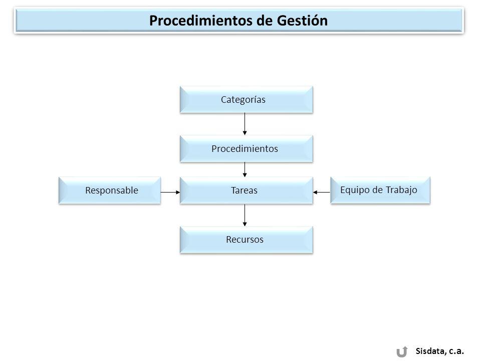 Sisdata, c.a. Procedimientos de Gestión Categorías Tareas Responsable Equipo de Trabajo Recursos Procedimientos