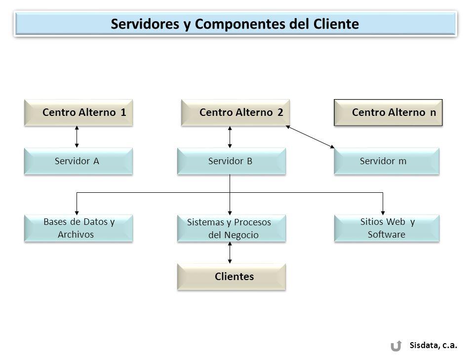 Sisdata, c.a. Servidores y Componentes del Cliente Servidor A Centro Alterno 1 Centro Alterno 2 Centro Alterno n Servidor m Clientes Bases de Datos y