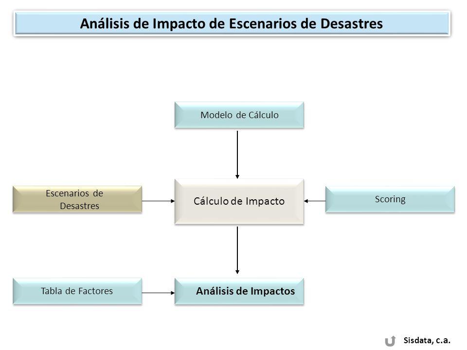 Sisdata, c.a. Análisis de Impacto de Escenarios de Desastres Análisis de Impactos Tabla de Factores Cálculo de Impacto Modelo de Cálculo Scoring Escen