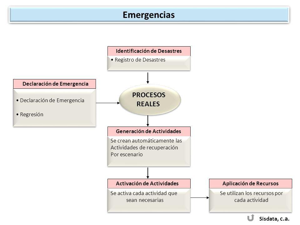 Sisdata, c.a. PROCESOS REALES PROCESOS REALES Declaración de Emergencia Regresión Declaración de Emergencia Regresión Identificación de Desastres Regi