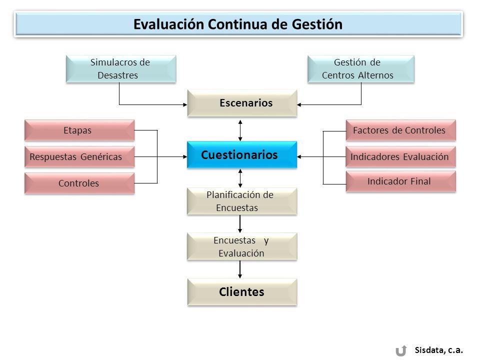 Sisdata, c.a. Evaluación Continua de Gestión Simulacros de Desastres Simulacros de Desastres Escenarios Gestión de Centros Alternos Gestión de Centros