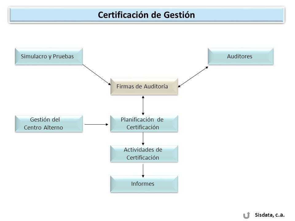 Sisdata, c.a. Certificación de Gestión Simulacro y Pruebas Firmas de Auditoría Auditores Gestión del Centro Alterno Gestión del Centro Alterno Planifi