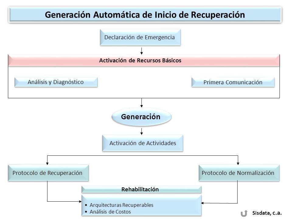 Sisdata, c.a. Protocolo de Recuperación Análisis y Diagnóstico Activación de Recursos Básicos Primera Comunicación Activación de Actividades Protocolo