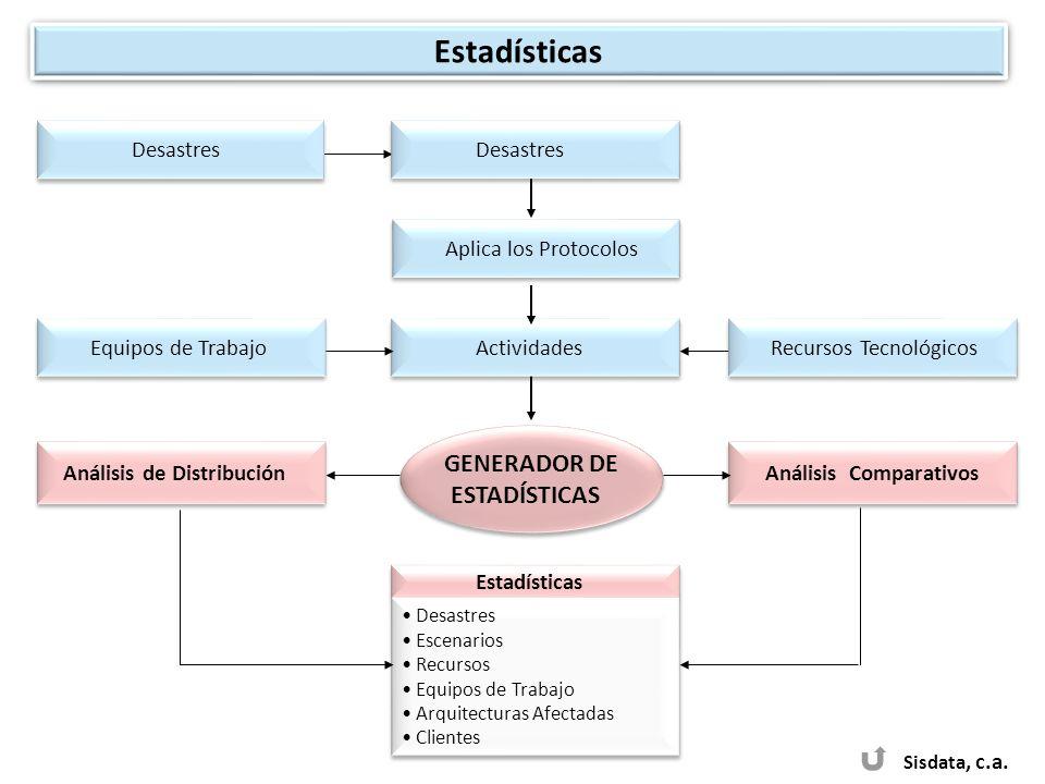 Sisdata, c.a. GENERADOR DE ESTADÍSTICAS GENERADOR DE ESTADÍSTICAS Estadísticas Desastres Escenarios Recursos Equipos de Trabajo Arquitecturas Afectada
