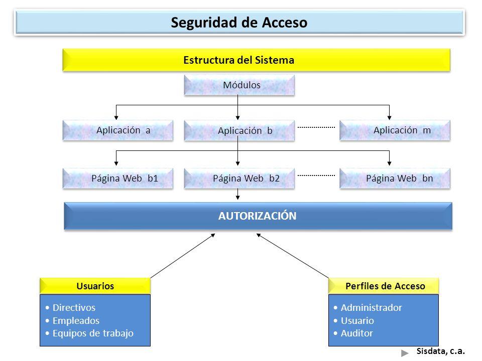 AUTORIZACIÓN Módulos Sisdata, c.a. Estructura del Sistema Aplicación b Aplicación a Aplicación m Página Web b2 Página Web b1 Página Web bn Usuarios Pe