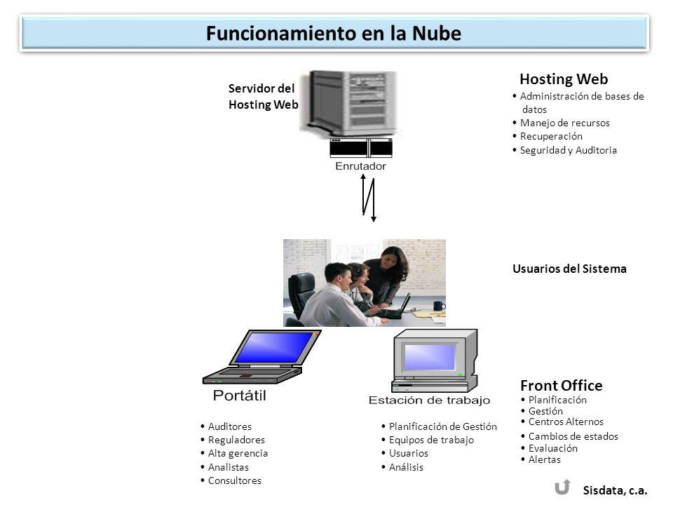 Servidor del Hosting Web Hosting Web Administración de bases de datos Manejo de recursos Recuperación Seguridad y Auditoria Auditores Reguladores Alta