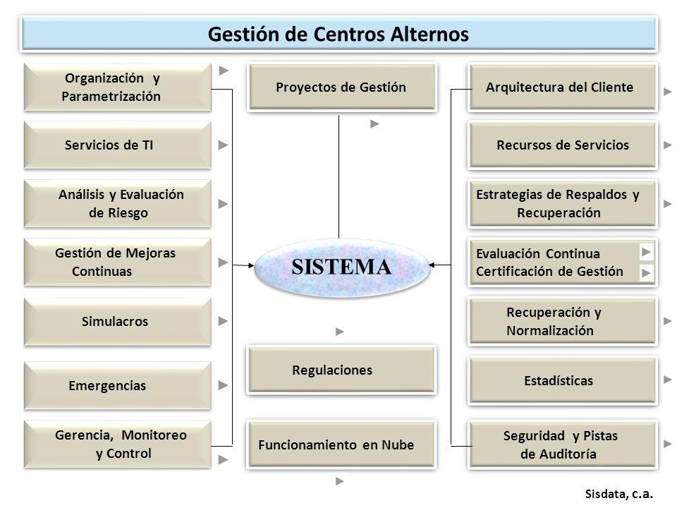 SISTEMA Sisdata, c.a. Organización y Parametrización Organización y Parametrización Arquitectura del Cliente Proyectos de Gestión Gestión de Centros A