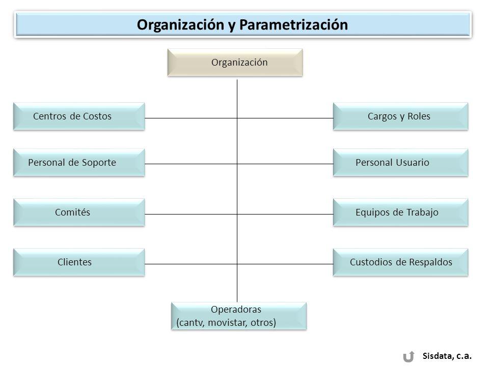 Sisdata, c.a. Organización y Parametrización Organización Centros de Costos Cargos y Roles Comités Personal Usuario Equipos de Trabajo Personal de Sop