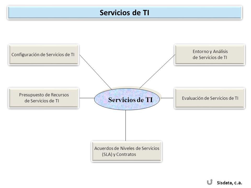 Servicios de TI Sisdata, c.a. Configuración de Servicios de TI Entorno y Análisis de Servicios de TI Entorno y Análisis de Servicios de TI Presupuesto