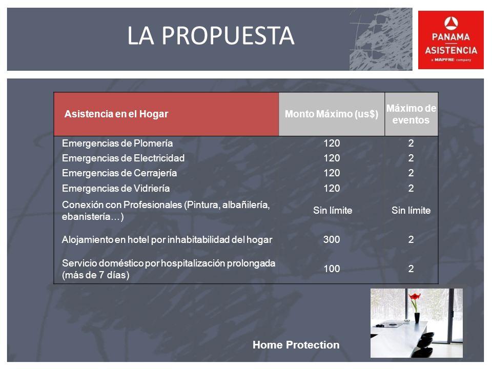 Home Protection LA PROPUESTA Asistencia en el HogarMonto Máximo (us$) Máximo de eventos Emergencias de Plomería1202 Emergencias de Electricidad1202 Emergencias de Cerrajería1202 Emergencias de Vidriería1202 Conexión con Profesionales (Pintura, albañilería, ebanistería…) Sin límite Alojamiento en hotel por inhabitabilidad del hogar3002 Servicio doméstico por hospitalización prolongada (más de 7 días) 1002