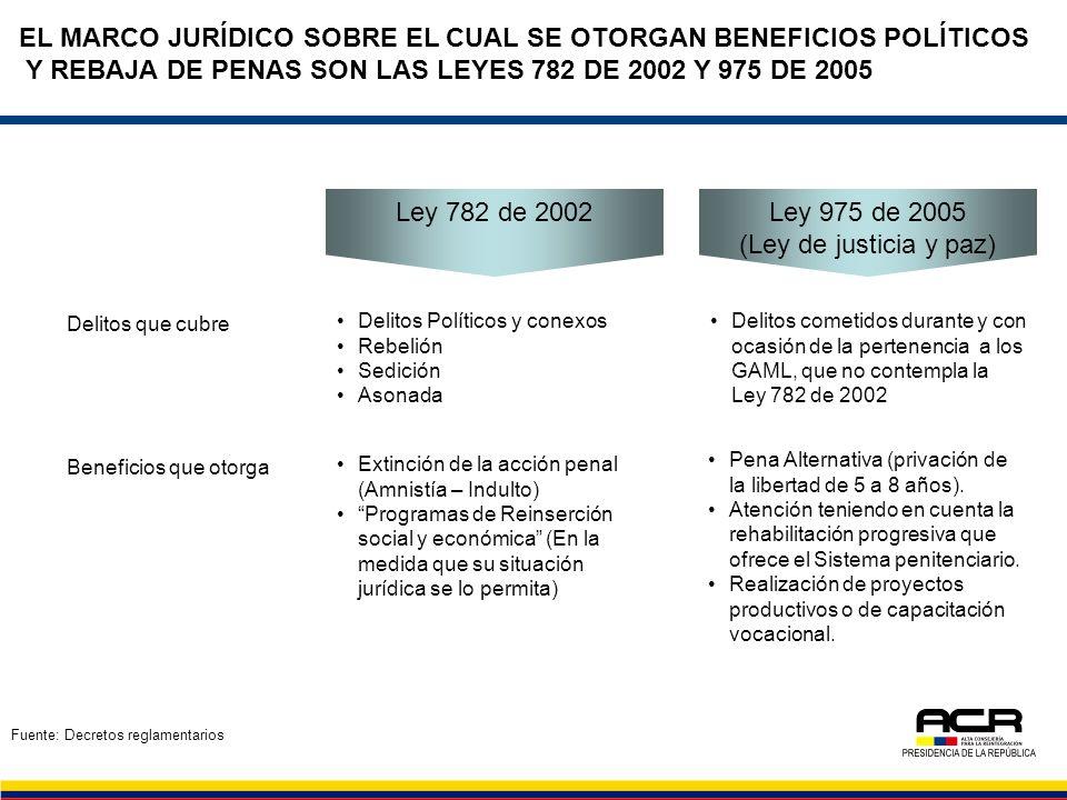 EL MARCO JURÍDICO SOBRE EL CUAL SE OTORGAN BENEFICIOS POLÍTICOS Y REBAJA DE PENAS SON LAS LEYES 782 DE 2002 Y 975 DE 2005 Ley 782 de 2002 Ley 975 de 2