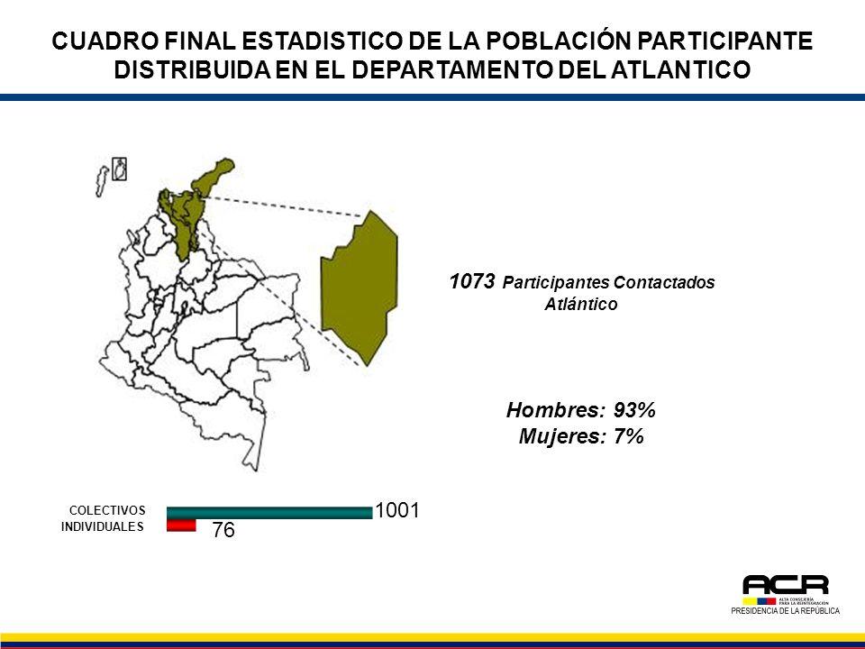 CUADRO FINAL ESTADISTICO DE LA POBLACIÓN PARTICIPANTE DISTRIBUIDA EN EL DEPARTAMENTO DEL ATLANTICO 1073 Participantes Contactados Atlántico Hombres: 9