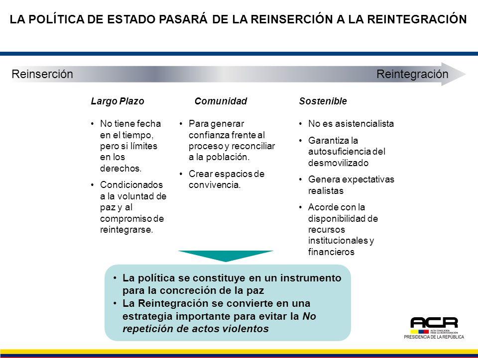 LA POLÍTICA DE ESTADO PASARÁ DE LA REINSERCIÓN A LA REINTEGRACIÓN SostenibleLargo PlazoComunidad No tiene fecha en el tiempo, pero si límites en los d
