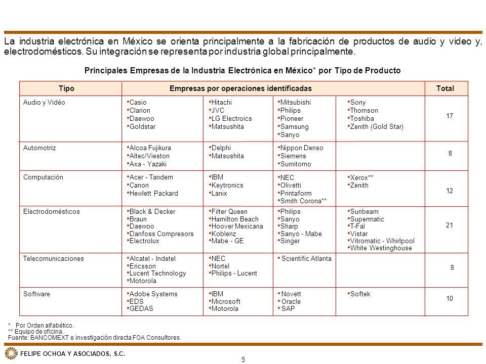 FELIPE OCHOA Y ASOCIADOS, S.C. Principales Empresas de la Industria Electrónica en México* por Tipo de Producto Audio y Vidéo Empresas por operaciones