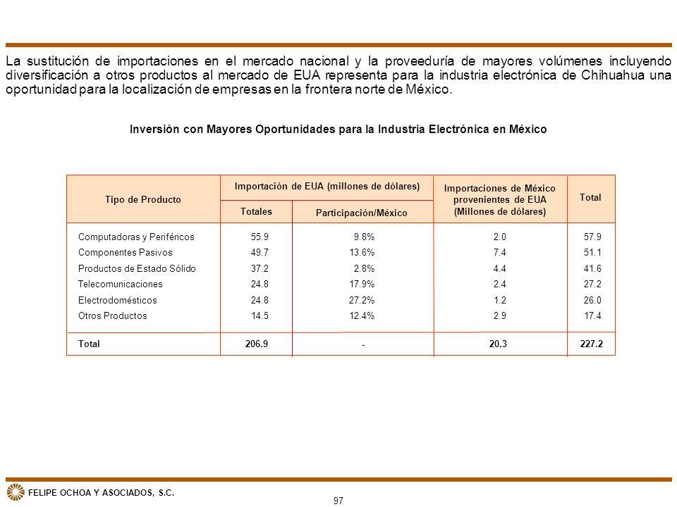 FELIPE OCHOA Y ASOCIADOS, S.C. Inversión con Mayores Oportunidades para la Industria Electrónica en México La sustitución de importaciones en el merca