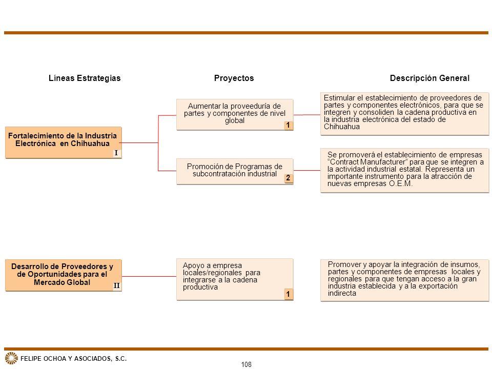 FELIPE OCHOA Y ASOCIADOS, S.C. Líneas Estrategias Fortalecimiento de la Industria Electrónica en Chihuahua Desarrollo de Proveedores y de Oportunidade